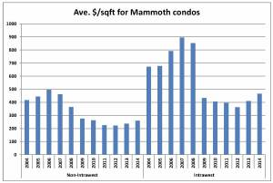 Pricepersqft graph Dec 2014 cropped