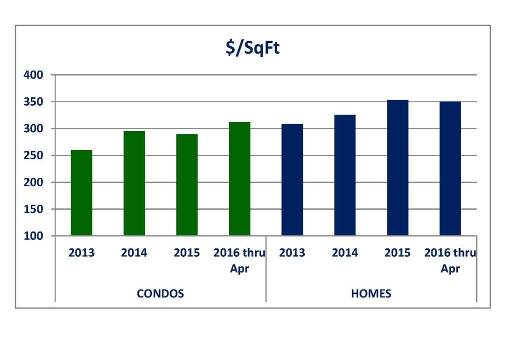 Price per sq ft condos + homes
