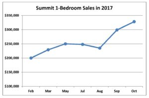 Chart - Summit 1beds 2017