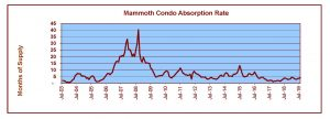 Mammoth Condo Absorption Rate