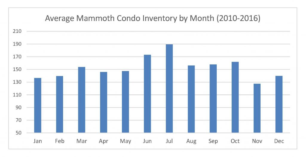 Condo Inventory by Month pic